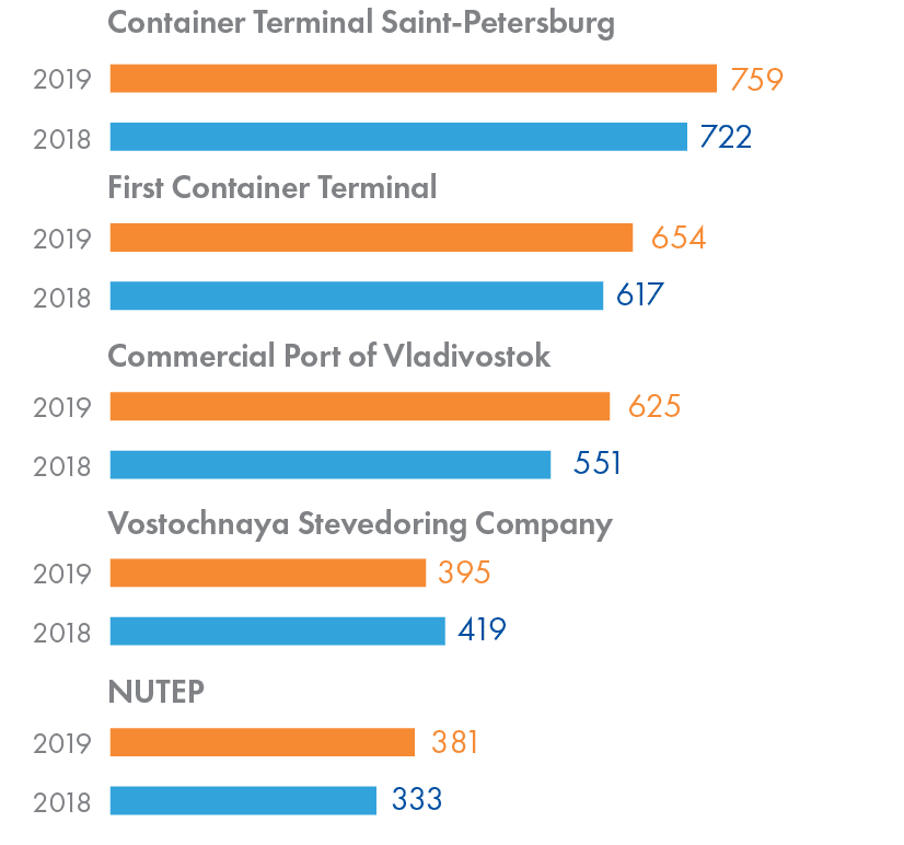 Container handling of major Russian container terminals in 2018–2019, ktEU