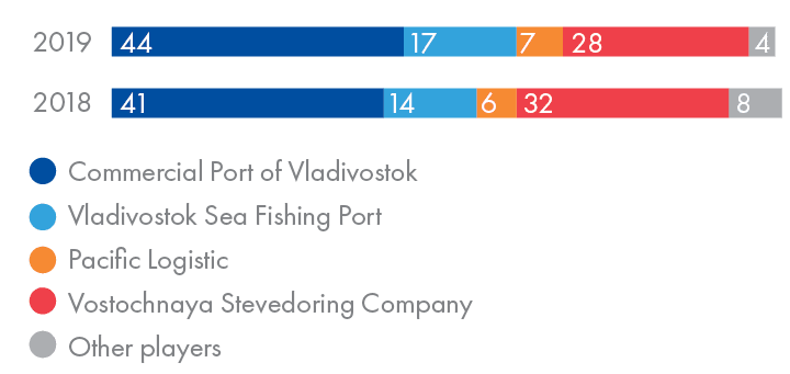 Major stevedoring companies of the Primorye Territory by share, %